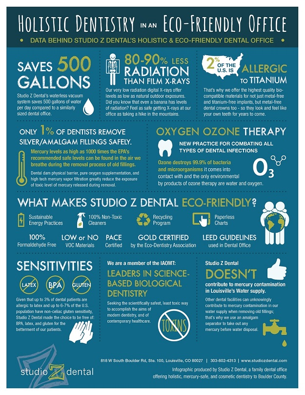 Holistic Dentistry Inforgraphic by Studio Z Dental