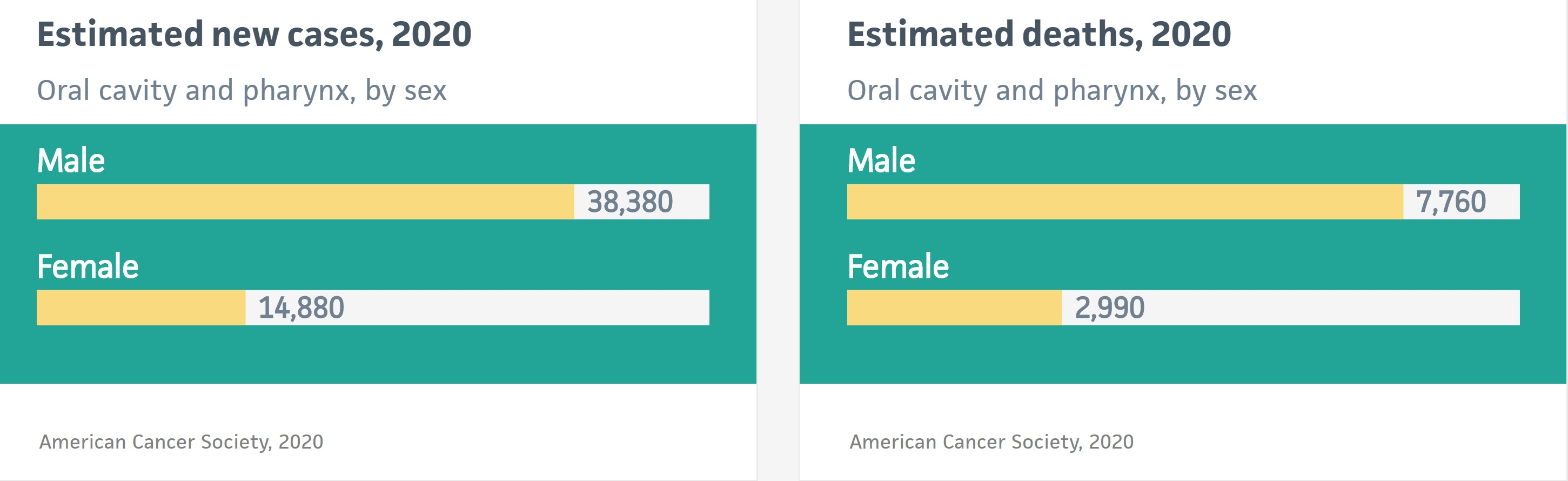 Oral Cancer by Gender